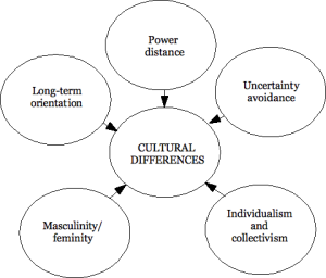 Hofstede's 5 Cultural Dimensions
